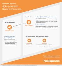 sap-s4-hana-system-conversion-infographic-thumbnail